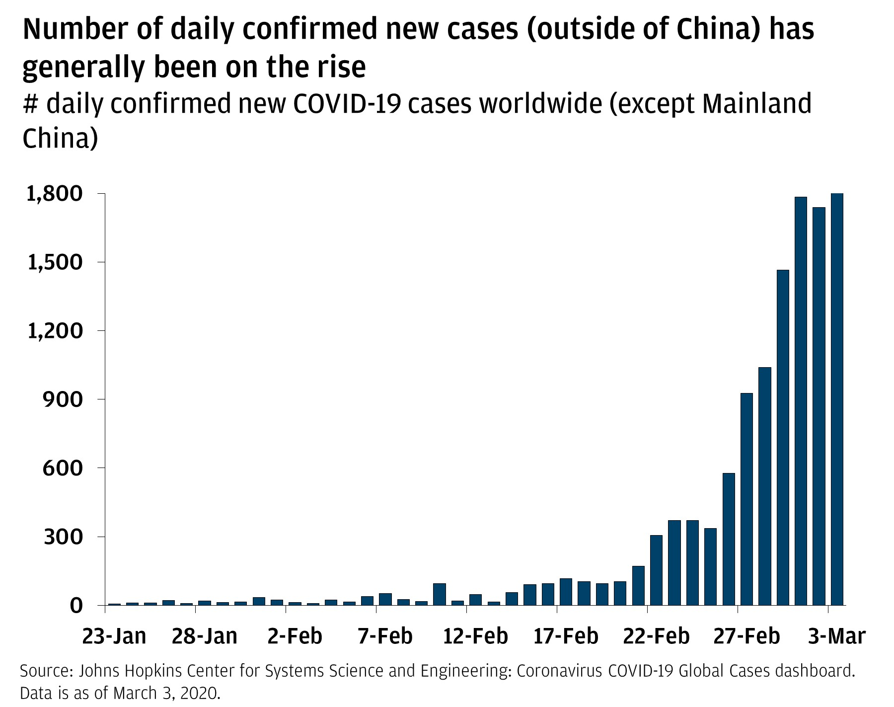 The bar chart shows the number of confirmed new cases outside of mainland China from January 23, 2020, through March 3, 2020. It shows that the number has been increasing.