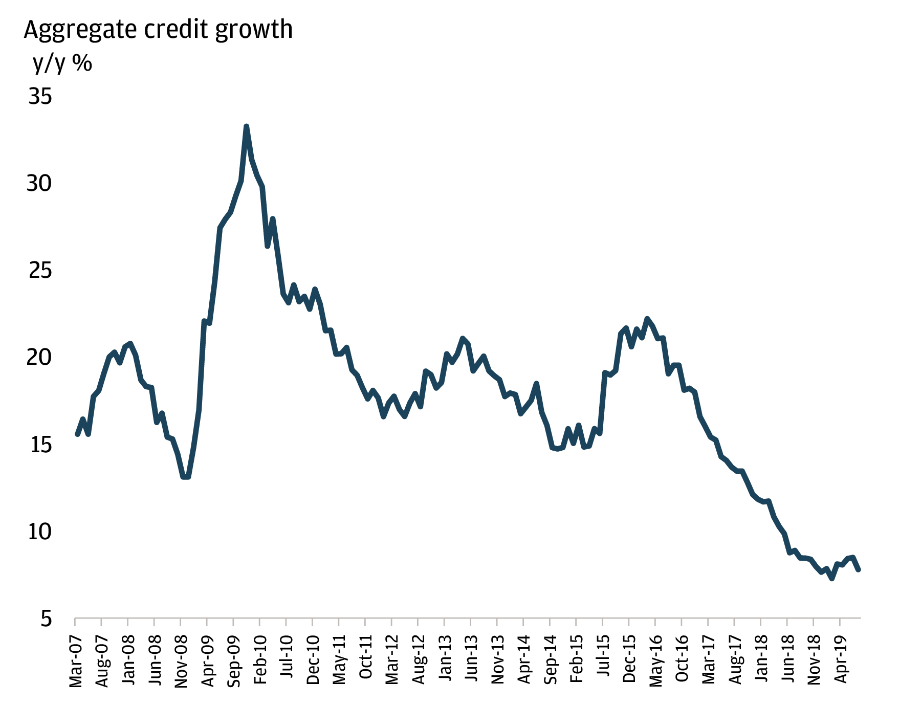 A line chart showing aggregate credit growth from March 2007 to April 2019.