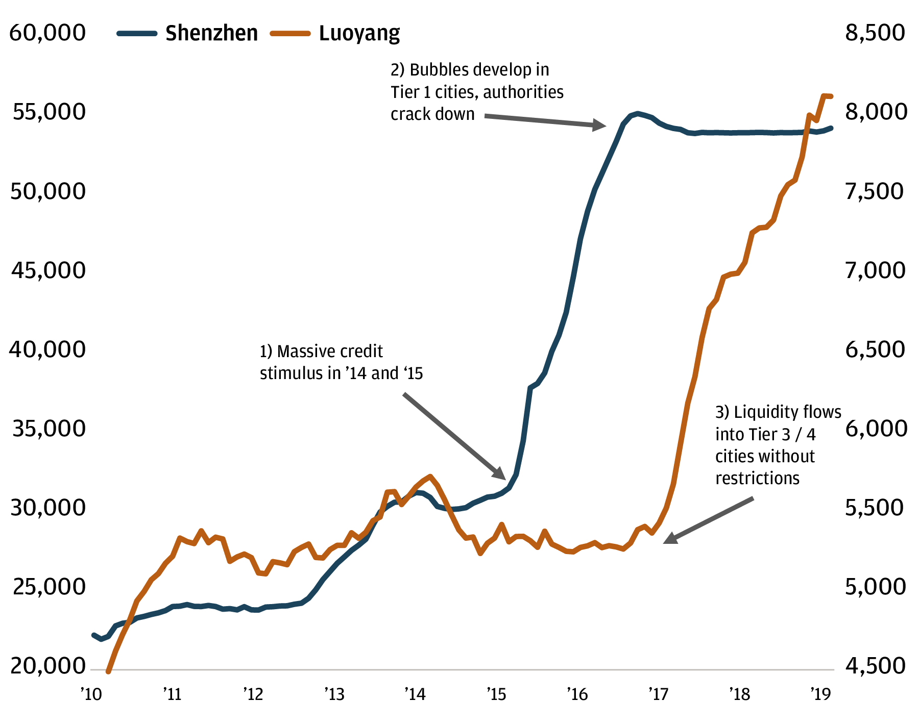 A line chart showing the property price in Shenzhen and Luoyang from 2010 to 2019.
