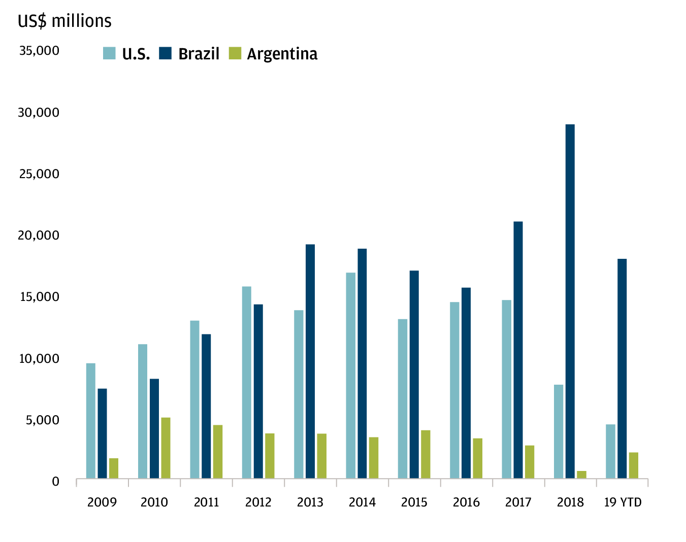 A bar chart showing China's annual soybean imports from major partners including Argentina, United States and Brazil from 2009 to 2019.