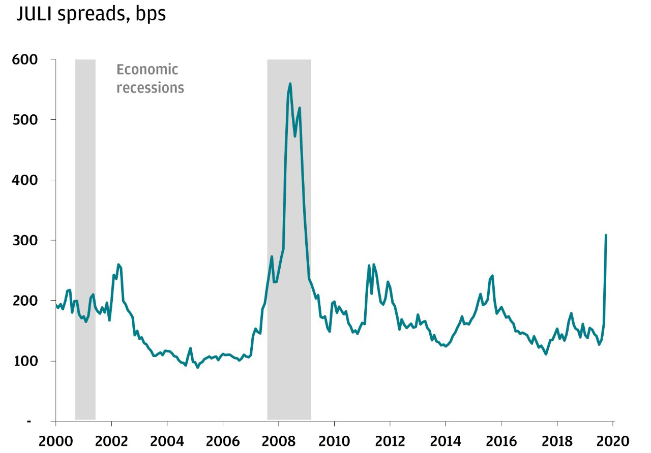 Line chart shows JULI spreads (basis points) from 2000 to 2020, highlighting that during this time period, the line
