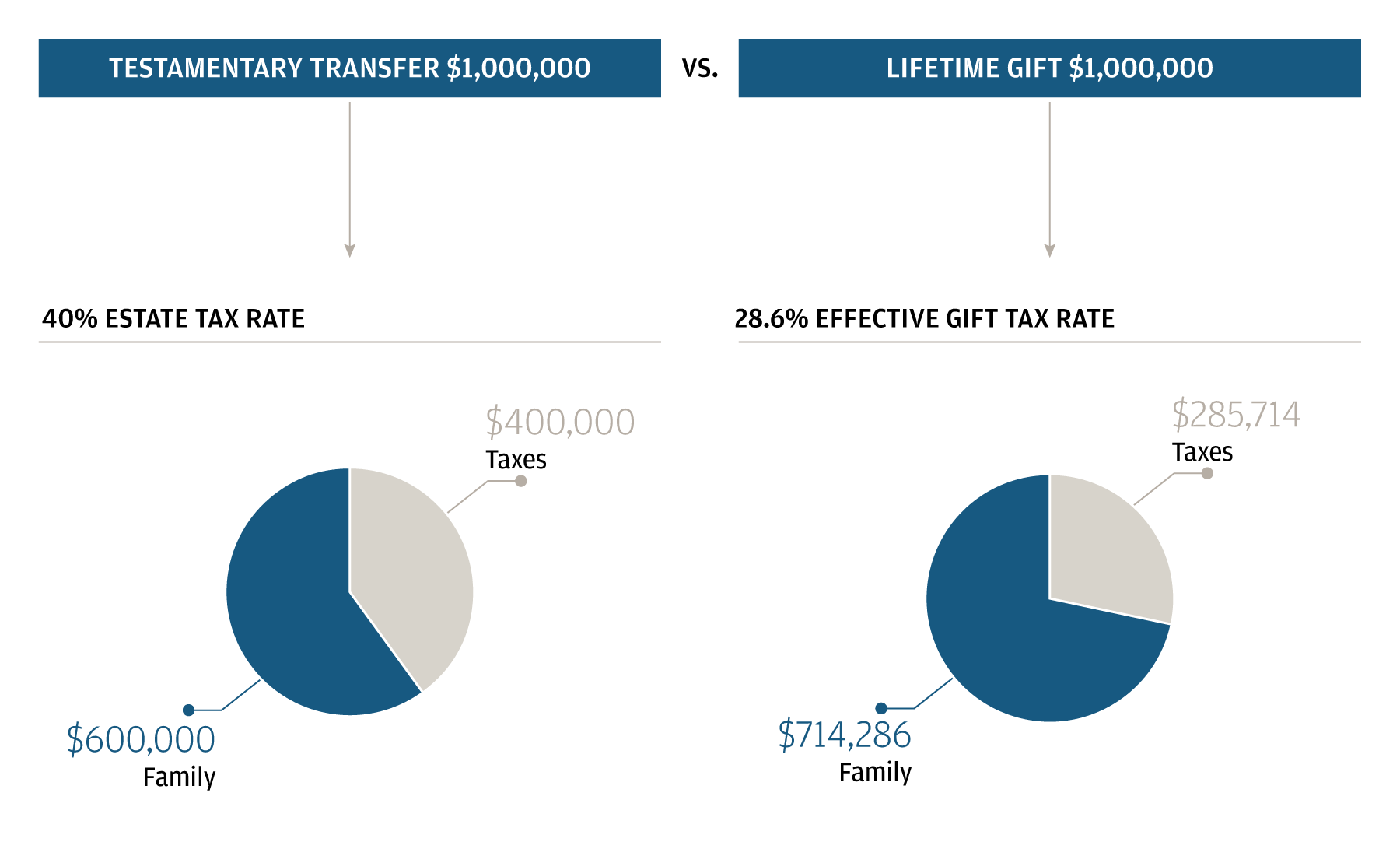 These two pie charts illustrate the way certain gifting strategies can help to minimize transfer taxes.
