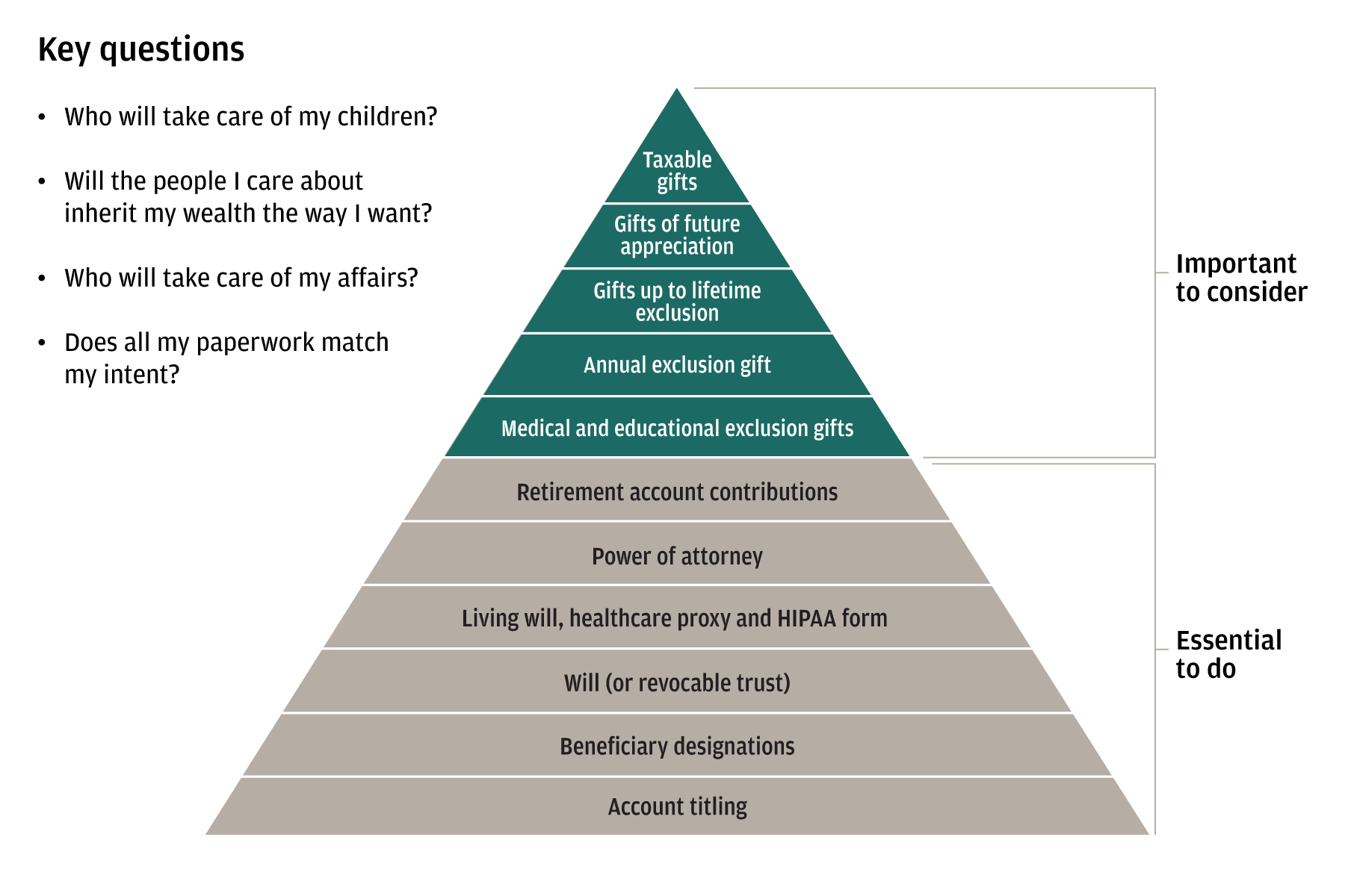 This pyramid chart lists the concerns that drive the establishment of estate plans, and then enumerates a plan's elements and areas for additional consideration.