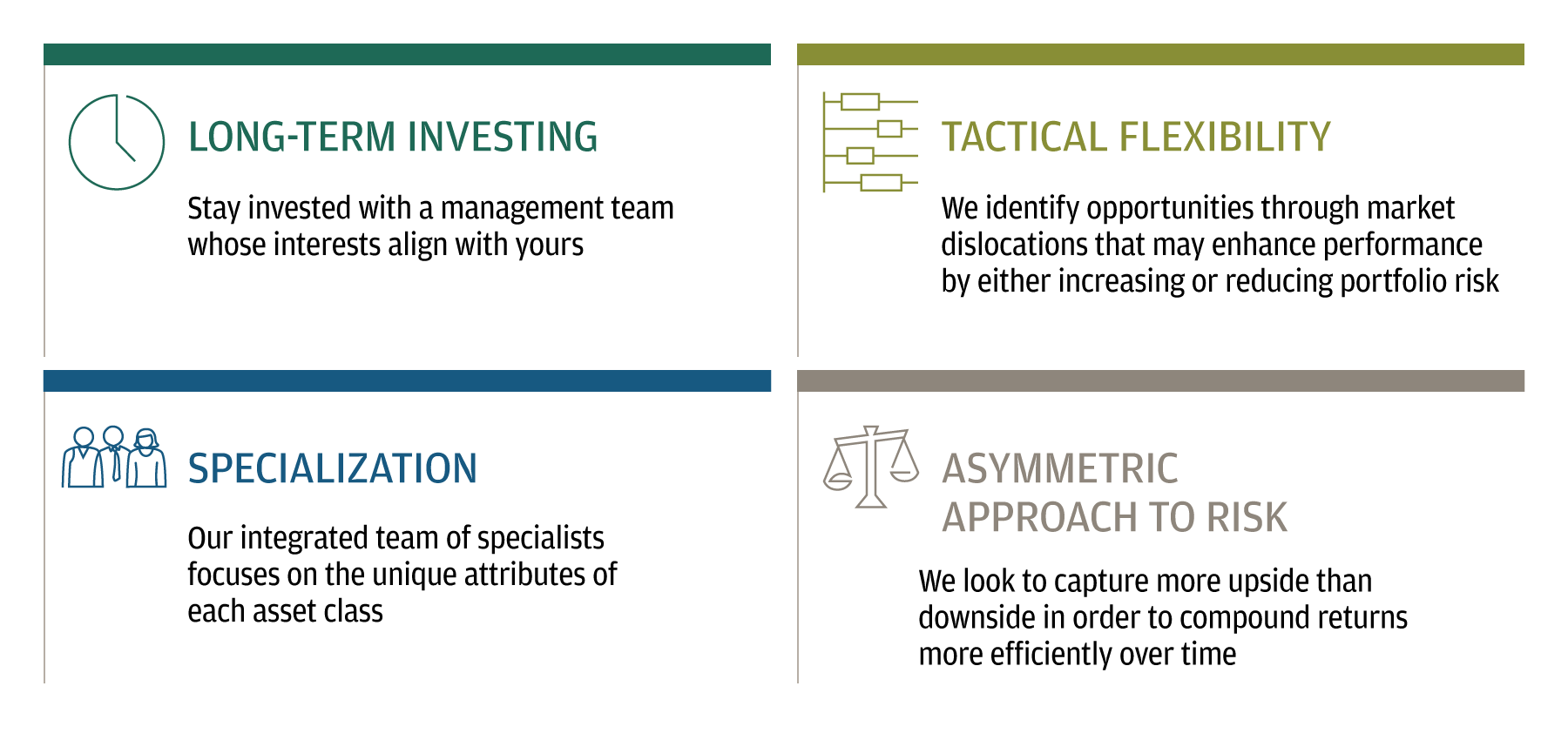 This table describes the four pillars of the J.P. Morgan Private Bank investment management style.
