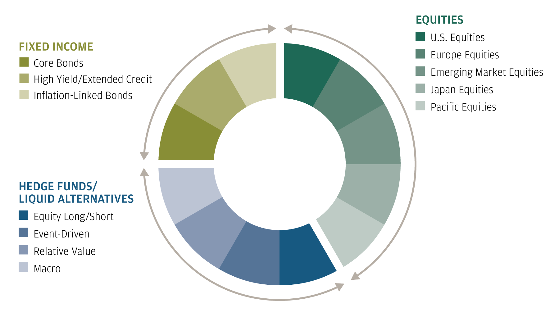 This pie chart divides a hypothetical portfolio into its component asset classes, adhering to the principles of growth, stability and diversification.