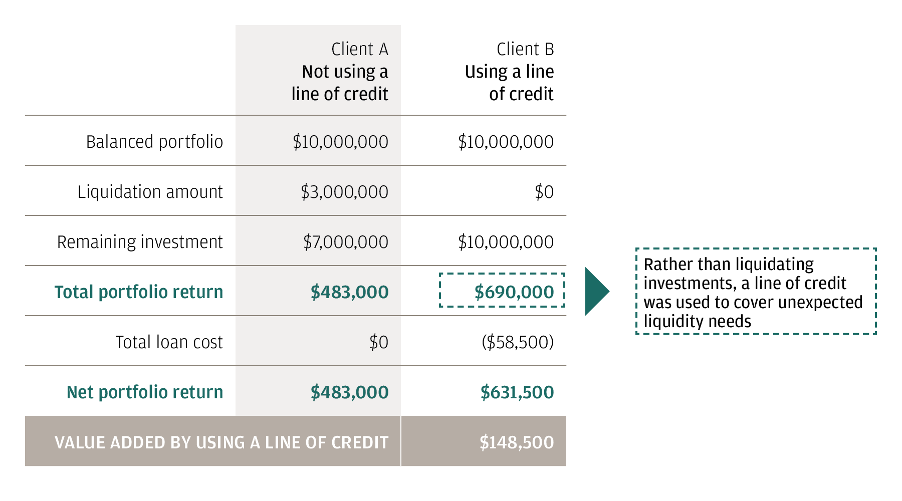 This table compares the results of meeting a liquidity need through the sale of portfolio securities versus meeting that same need by accessing a line of credit.