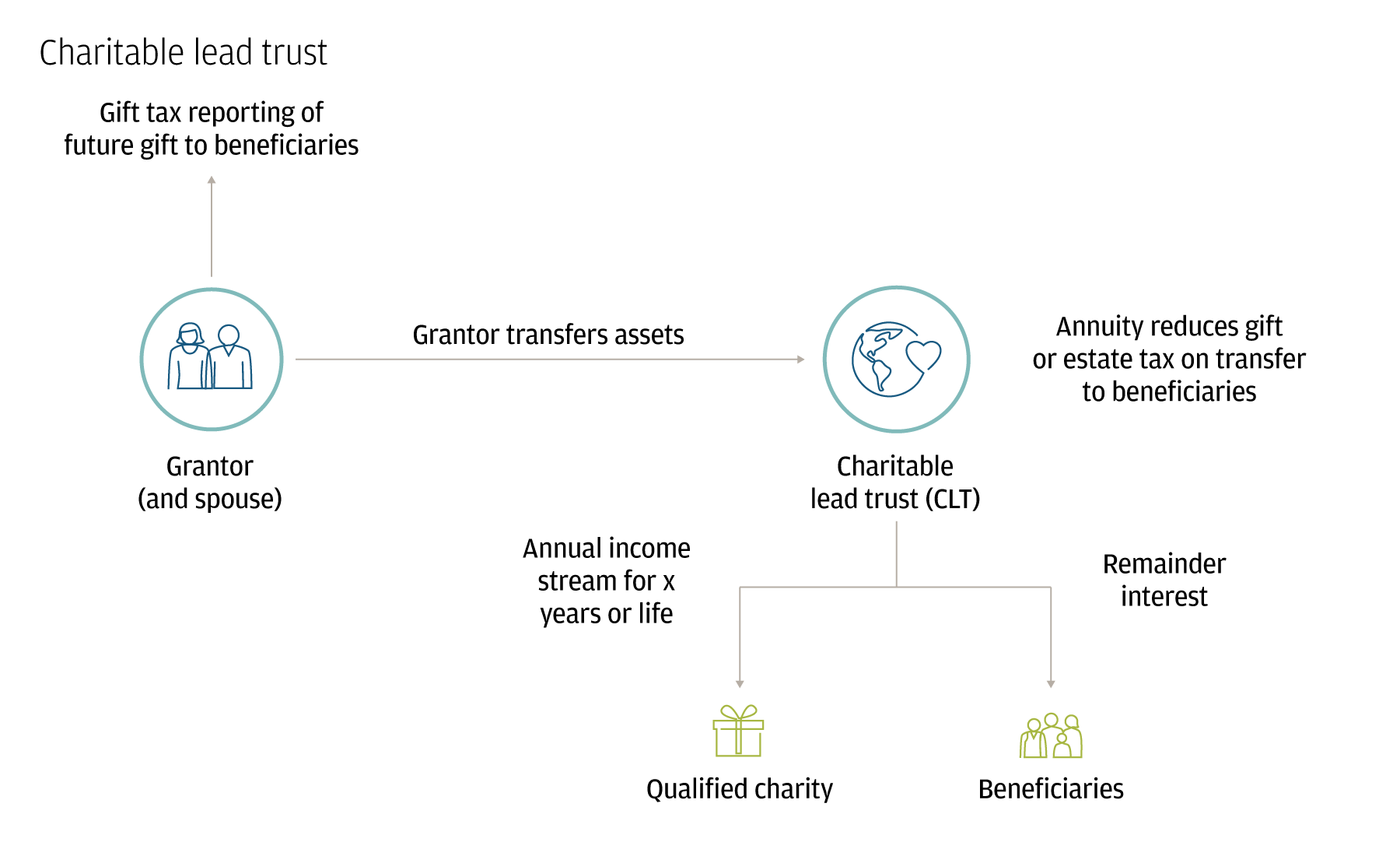 This diagram illustrates the establishment and workings of a charitable lead trust.