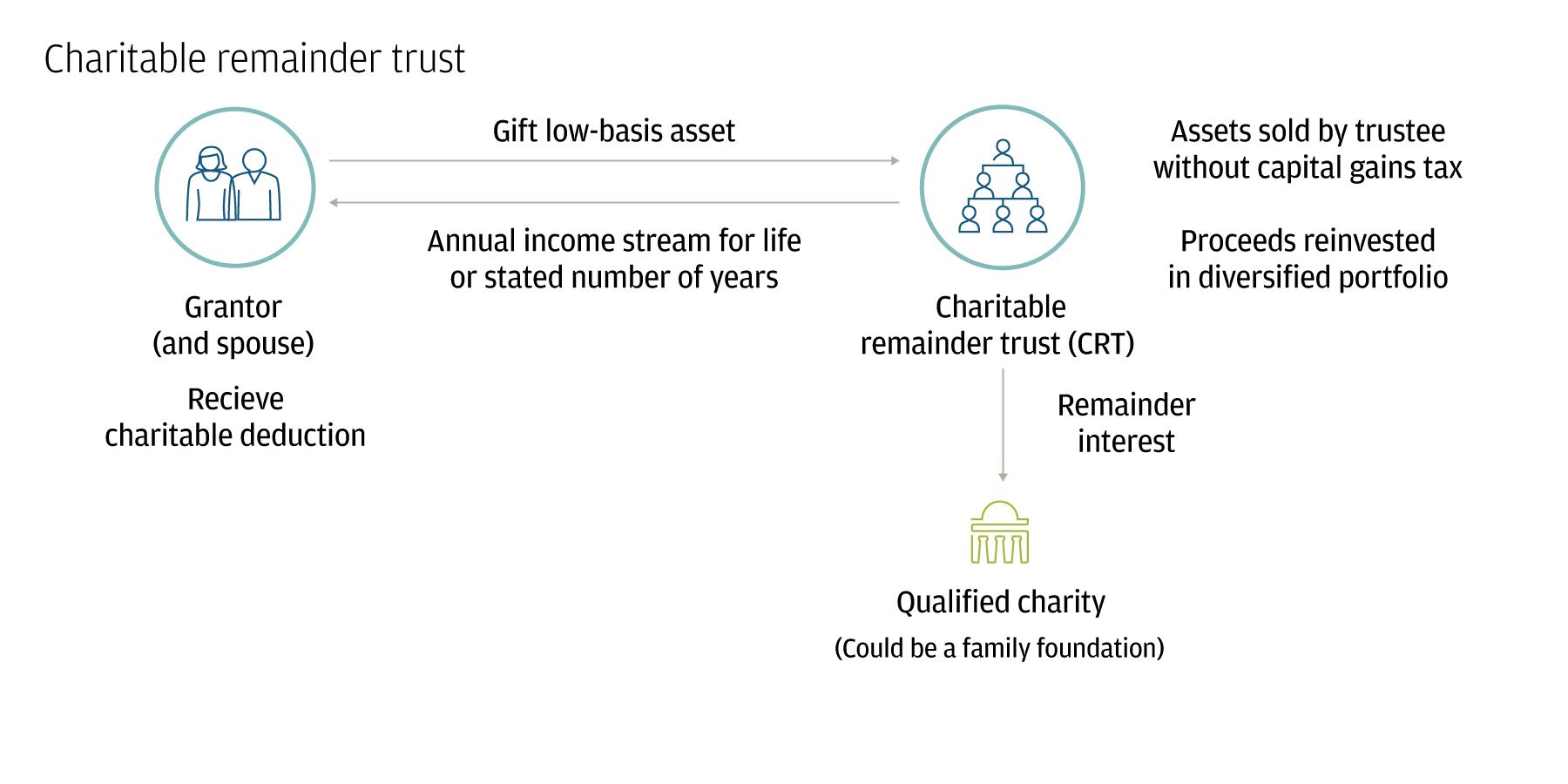 This diagram illustrates the establishment and workings of a charitable remainder trust.